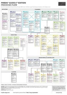 Pmbok Guide Processes Flow 6th Edition Pmbok Process Flow