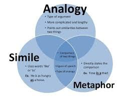 Analogy Vs Metaphor Google Search With Images Analogy