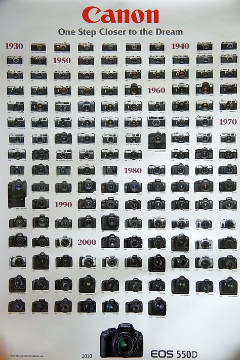 Canon Cameras I want this poster!