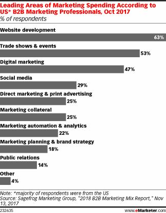 Mixing in Digital in the B2B Marketing Approach - eMarketer