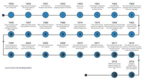 [Infographic]  70 Years of #AI Evolution    #MachineLearning #Data #analytics #Tech #IoT #IoT #Digital #BigData #Analytics   @StrategyFintech pic.twitter.com/9zD1vIgZkQ