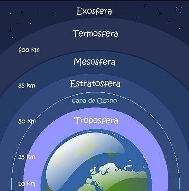 Capas De La Atmósfera Capas De La Tierra Ciencias De La Tierra Cuaderno Interactivo De Ciencias