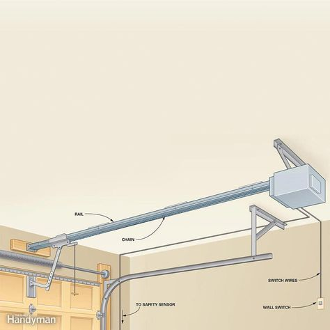On The Disadvantage The Chain Drive System Makes More Noise Than The Screw Drive System The Chain Garage Doors Garage Door Troubleshooting Garage Door Sensor