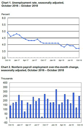 Job Growth In October 2018 Surpassed September S Numbers And Economists Projections For The Month In Its Employme Marketing Jobs Employment Employment Report