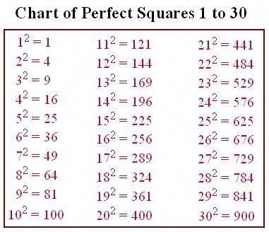 Square Root Cheat Sheet Google Search Mathtricks Studying Math Learning Mathematics Math Methods A square root of a number 'a' is a number x such that x2 = a, in other words, a number x whose square is a. square root cheat sheet google search