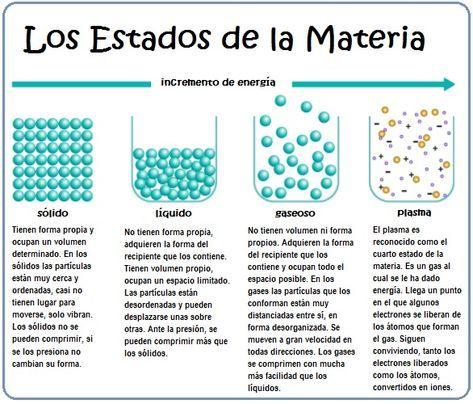 Estados sólido, líquido y gaseoso La materia existe en cuatro