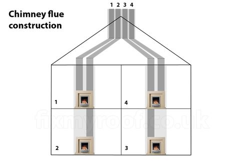 Chimney flue construction - multiple fireplaces. | future houses |  Pinterest | Construction, Smoke testing and Future house