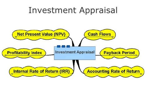 Investment Appraisal Technique Sample Dissertation Investing Blog Investments Accounting Examples