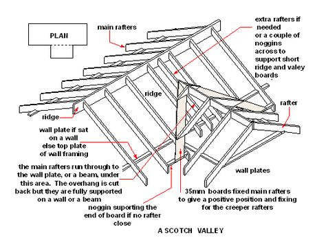Hip And Valley Roof Design Google Search Porch Roof Design