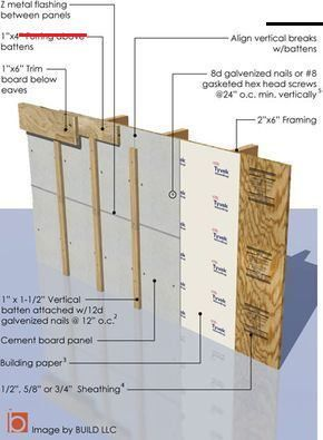 Board Batten Siding Build Blog Boardandbattensiding Build Explains Why We Like Board And Batten Siding In 2020 Steinfurnier Schalung Zement