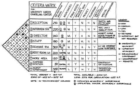 Adjacency Matrix Interior Design Template