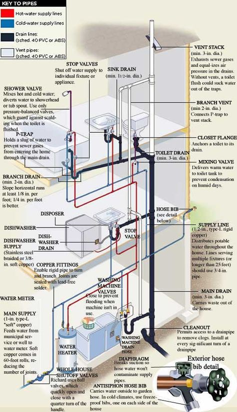 From The Ground Up Plumbing Residential Plumbing Plumbing Installation Pex Plumbing