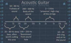 Acoustic Guitar Tips 0375 Acousticguitartips Music Mixing Acoustic Guitar Music Recording Studio