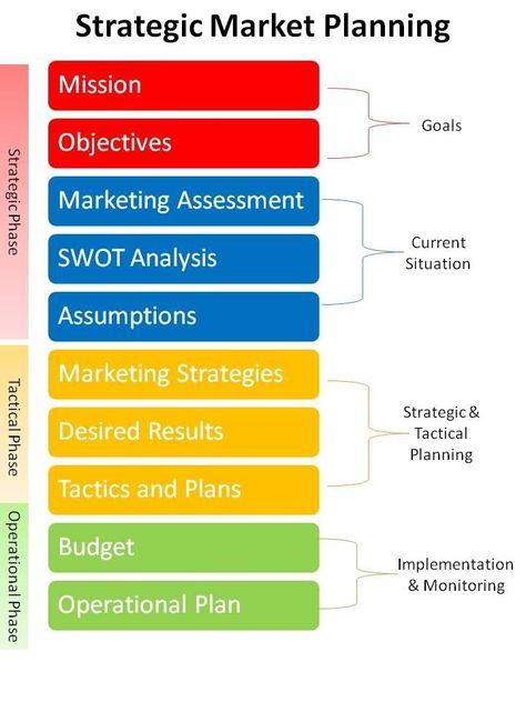 Strategic Market Planning.