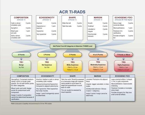 TIRADS calculator (Updated)