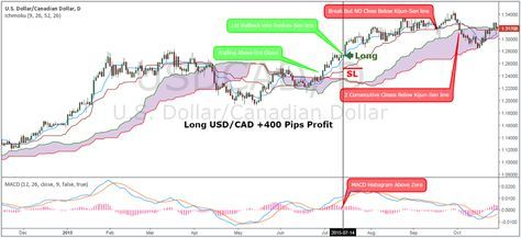 Ichimoku And Macd Strategy Momentum Trading Strategy Based On