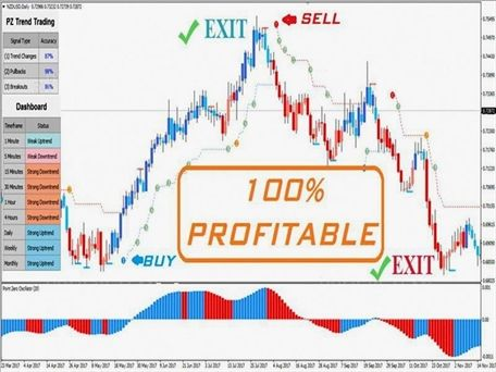 Profitable Indicator Forex Factory
