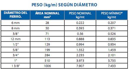 Peso Segun Diametro Aceros Arequipa Tablas De Peso Maestro Constructor Pesas
