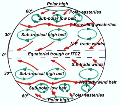 all about meteorology for the pilot