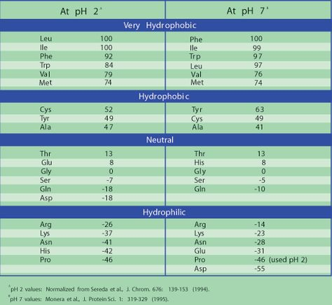 Amino Acids Reference Chart  SigmaAldrich  Science