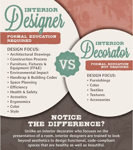 Designer Vs Decorator What Is The Difference Interior Design Process International Interior Design What Is Interior Design