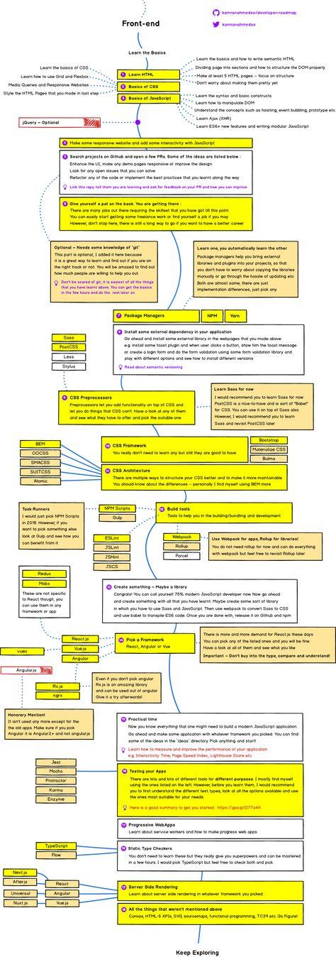 Web Developer Roadmaps: All In One Place
