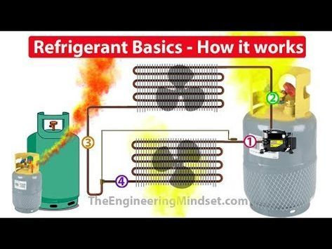 Refrigerants How They Work In Hvac Systems Youtube Hvac System