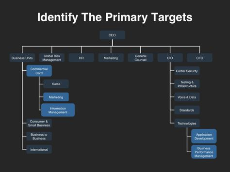 Demand Generation Overview Demand Generation Pinterest - account plan templates
