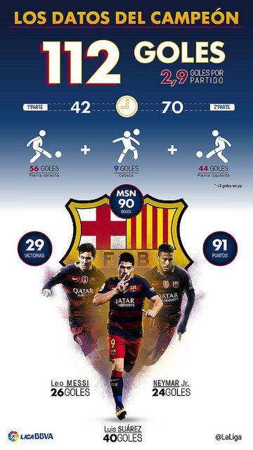 FC Barcelona: Estadísticas de la MSN | Football Manager All Star