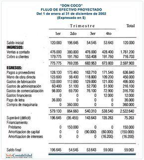 Flujo De Efectivo Proyectado Contabilidad De Costos Financiera Básica Y Ejercicios Contabilidad De Costos Contabilidad Contaduria Y Finanzas