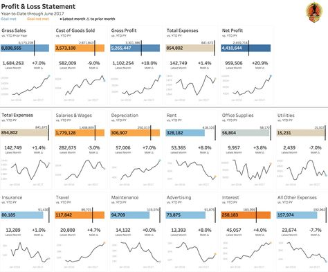 Visualizing a Profit \ Loss Statement using Tableau - shifting - profit and loss report sample