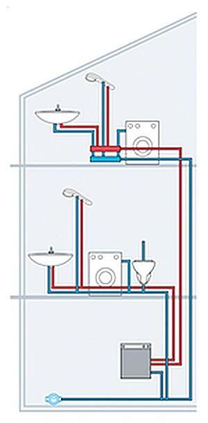Prächtig Wasserleitung verlegen | Haus | Wasserleitung verlegen @PE_81