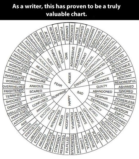Love this chart of wonderful words
