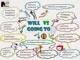 Resultado De Imagen Para Will And Going To Exercises Worksheet