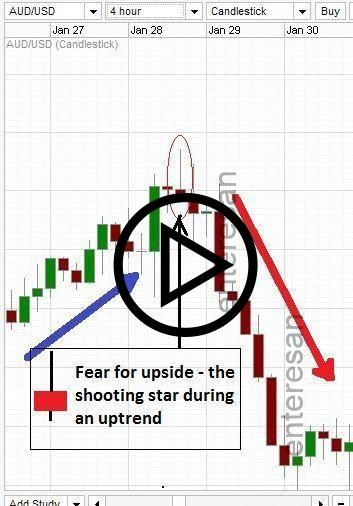 Shooting Star Candle At The End Of Uptrend On A Real