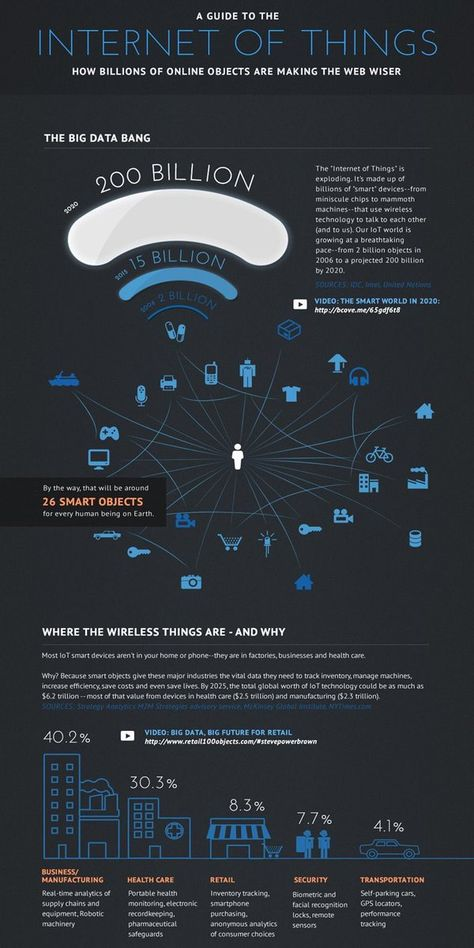 https://social-media-strategy-template.blogspot.com/ #SocialMedia A Guide to the Internet of Things [#IoT #infographic] #BigData #DataScience