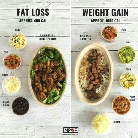 Idées de repas de préparation de repas pour perdre du poids