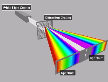 Deffraction Grating Spectroscope