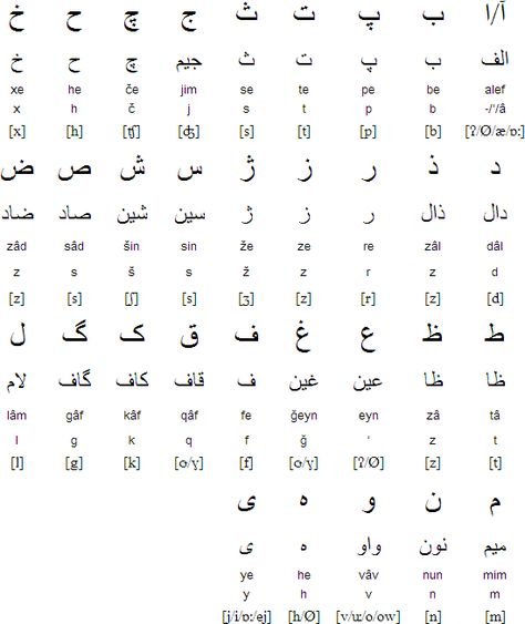 Persian alphabet and pronunciation MIDDLE EAST COUNTRIES - thai alphabet chart