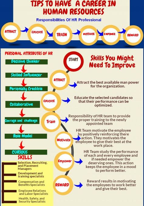 Human Resource Jobs