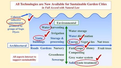 As Nature Knows No Waste So In A Sustainable Garden City
