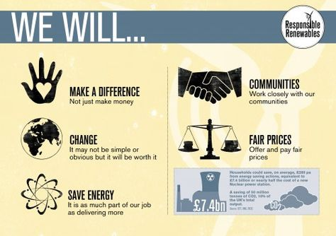 Responsible Renewables infographic - good example of how a pledge can look . . .