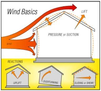 Pin By Cynthia Bailey On Security Pitched Roof Hurricane Ties Hurricane Clips