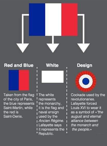 A Brief History Of The Three Color Flag Of The French Republic