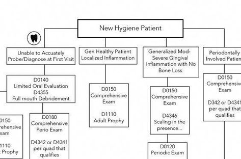 Hygiene Dental Code Flow Chart Hygiene Edge Dentalhygieneeducation Dentalassistant Dental Hygienist School Dental Hygiene School Dental Hygiene Education