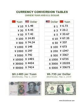 Chinese Yuan And U S Dollar