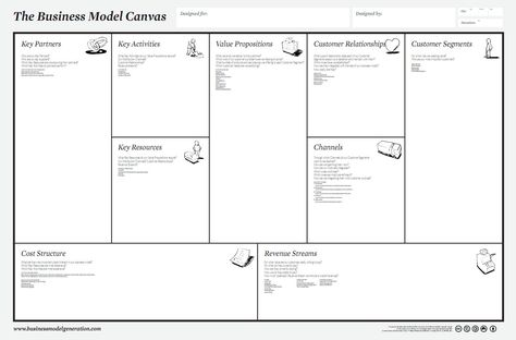 Business Model Canvas  Hhhm Interesting    Canvases