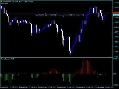 Forex Frama Osma Buy Sell Indicator Forex Trading Basics Forex