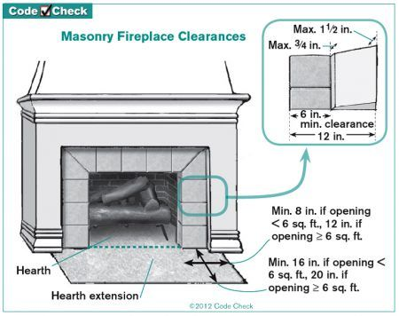 Hearth Extension Requirements Fireplace Hearth Fireplace Hearth