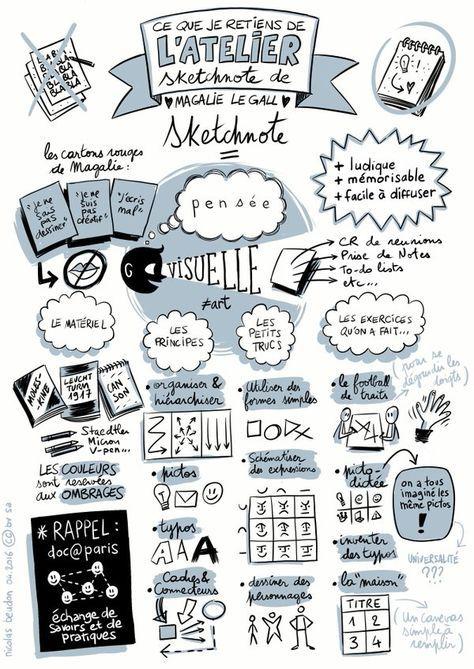 Pôle Numérique - Cu0027est quoi un sketchnote ? Operation Cartographer - apprendre a dessiner une maison